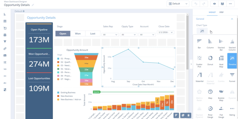 Tela Einstein CRM analytics
