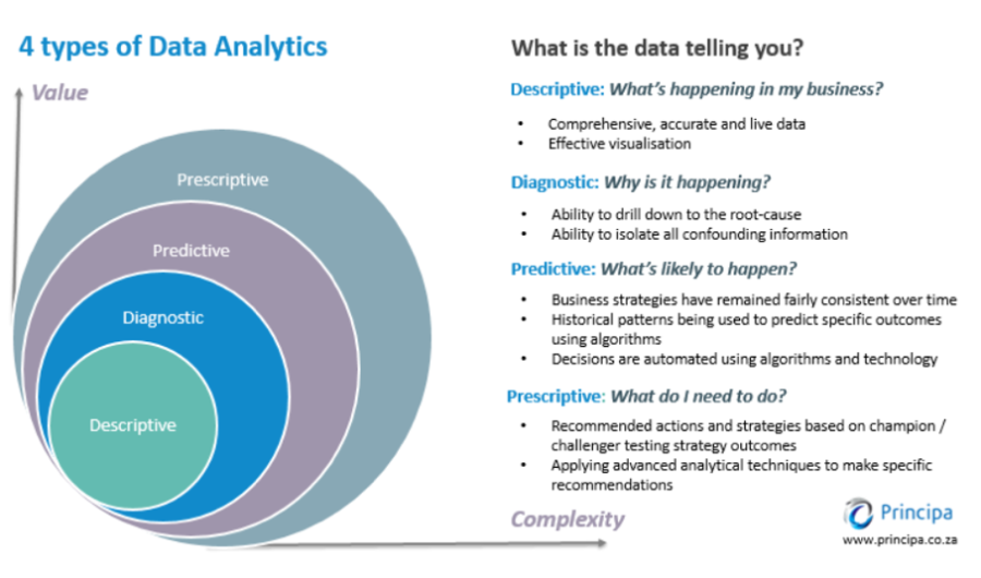 4 Types of Data Analytics (descriptive etc)