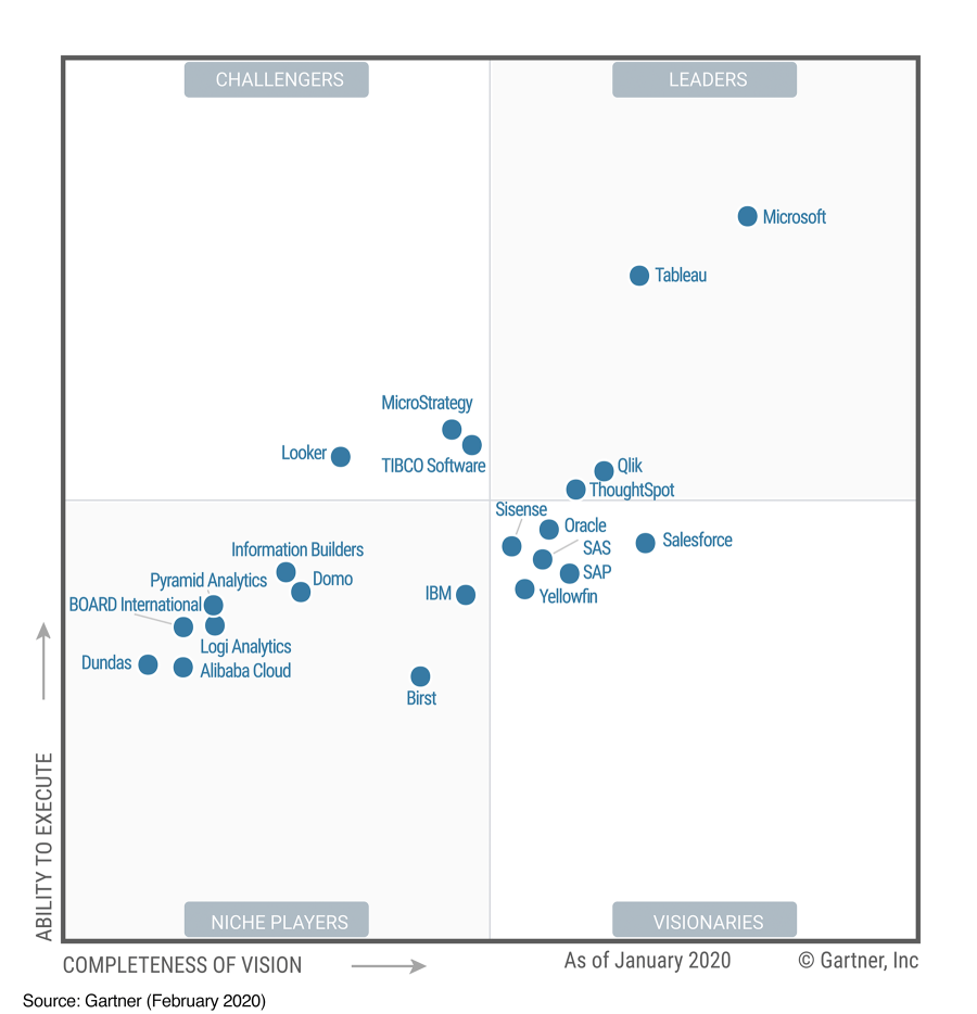 The Gartner 2020 Analytics & BI Platforms Magic Quadrant